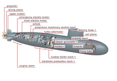 german u boat ports parts of submarine