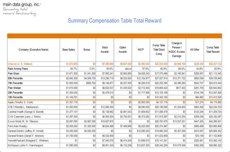 salary benchmarking template total rewards benchmarking executive compensation