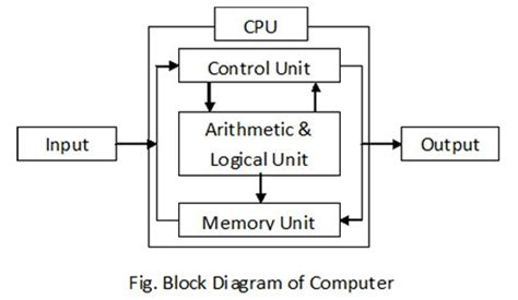 what is computer explain with block diagram project valis technoledge