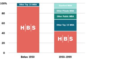Mba Stats Small Business by Charts Statistics Leadership Harvard Business School