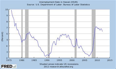 Unemployment Office Hawaii by Unemployment Rate In Hawaii