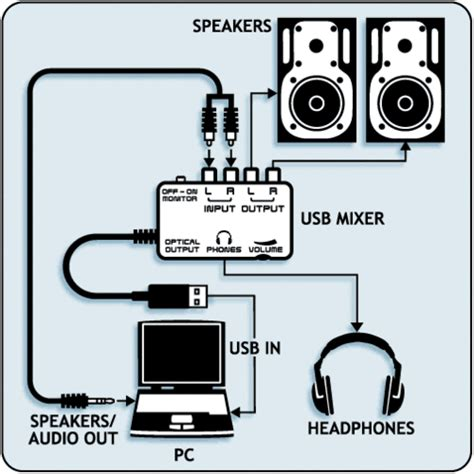 Behringer Uca 202 Audio Interface behringer uca202 u ultra low latency 2 in 2 out usb audio interface co uk