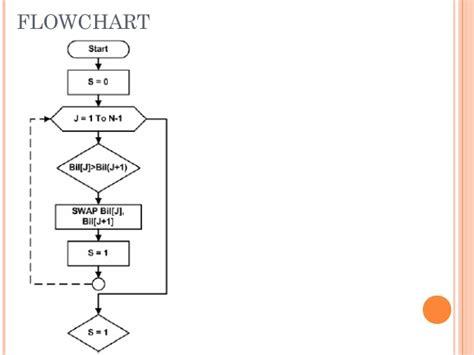 shell sort flowchart 3 algoritma dasar