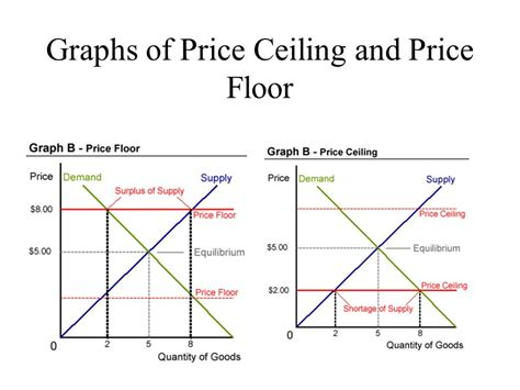 Price Floor And Price Ceiling by The Of Supply And The Supply Curve
