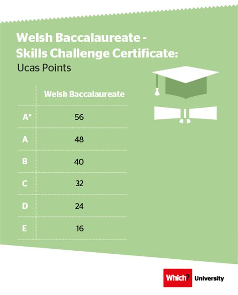 calculator level 72 ucas tariff everything you need to know which