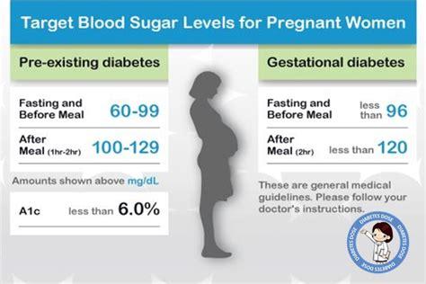 blood sugar level chart  diabetic patients diabetes