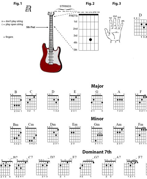 cara cepat bermain gitar otodidak cara bermain gitar elektrik bagi pemula dimas s blog
