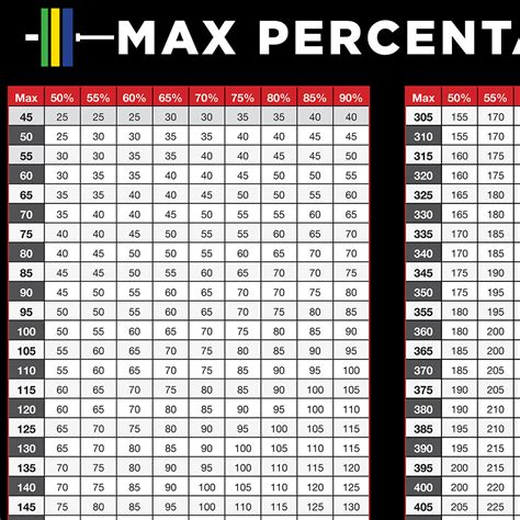 bench max percentage chart 1 rep max percentage chart pdf one rep max chart