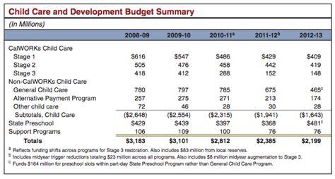 preschool budget template preschool budget