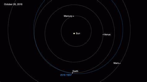 asteroid number nasa reports number of known near earth asteroids now