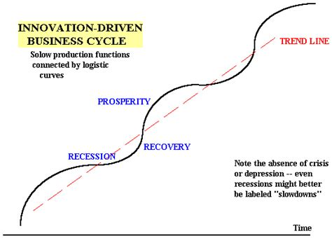 pattern of business life cycle growth in multifactor productivity