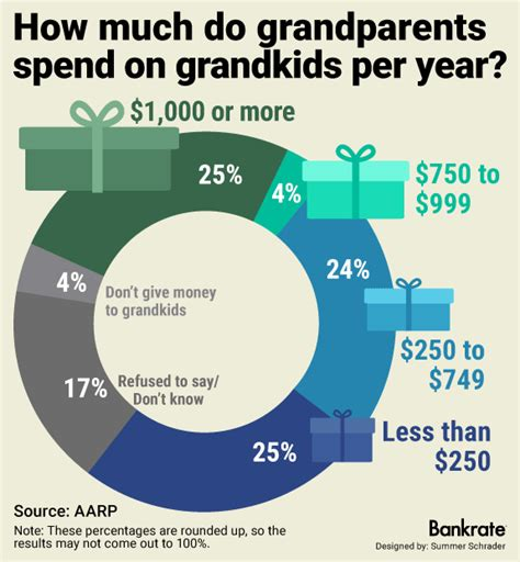 How Much Do I Have On My Gift Card - the grandma check how much do i give bankrate com
