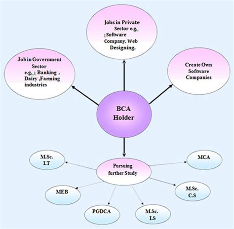 Scope After Doing Bba And Mba by Scope After Bba Ca Ssr College Of Arts Commerce And