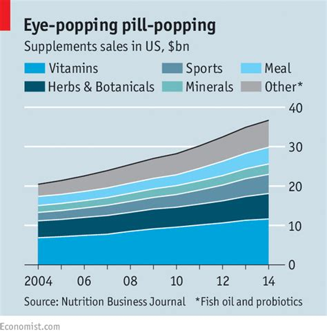 supplement industry growth miracle healers the economist