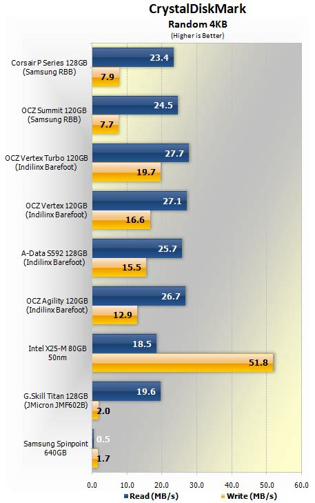 crystal disk bench solid state drive comparison round 2 gt benchmarks
