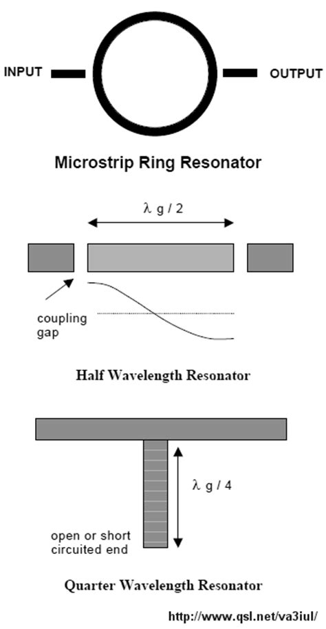 microstrip lines for microwave integrated circuits schneider filtros microstrip