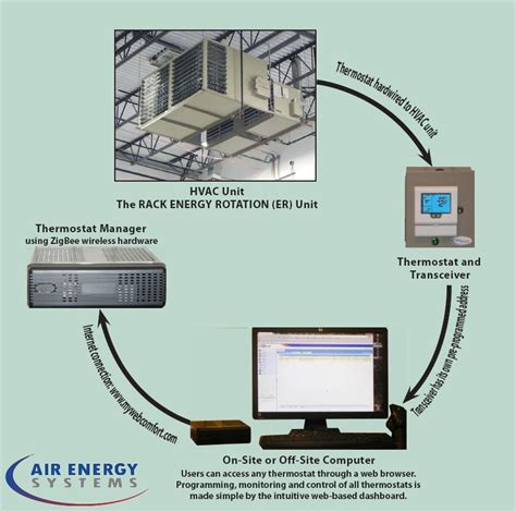 Energy Comfort Systems by Web Comfort