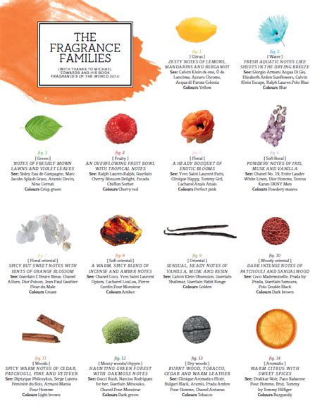 Fragrance Products List And great precious jewelry tips that can truly help take my