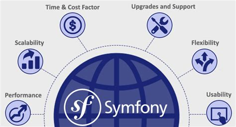 best web application development framework choose symfony2 framework for web application development