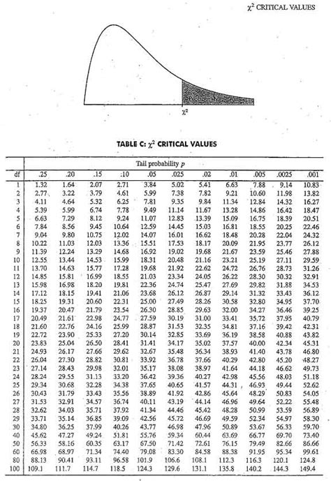 4 best images of chi square test chart p value chi