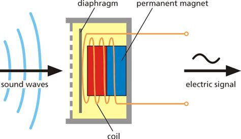 motor behavior exles principle of electromagnetic induction 28 images