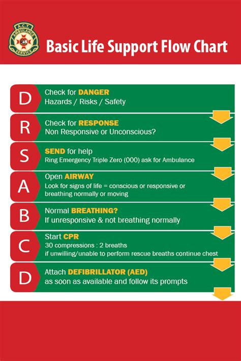 cpr flowchart learn cpr act emergency services agency