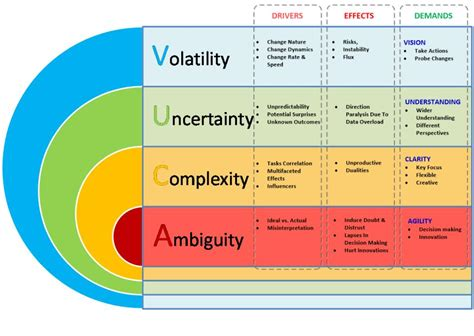 supply chain management models forward uncertain and intelligent foundations with studies books the vuca model to analyse the environment volatility