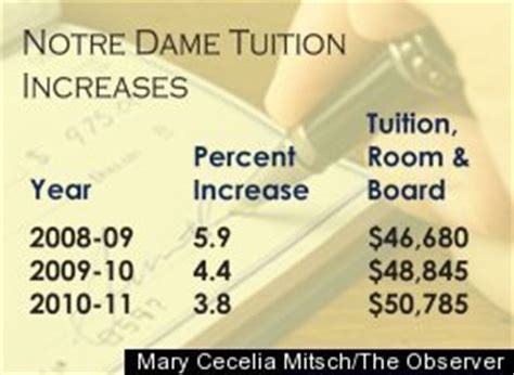 notre dame room and board notre dame tuition surpasses 50k