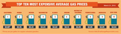 average gas price u s average gas prices may climb above 2 for first time
