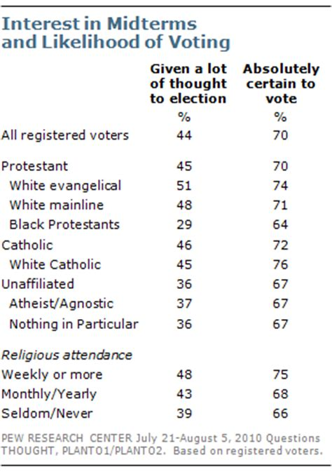 Section 645 Election by Section 3 Religion And The 2010 Elections Pew Research