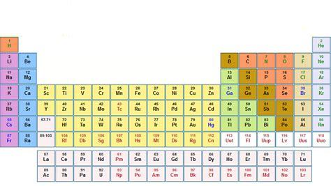 stagno tavola periodica pin tavola periodica con divisione