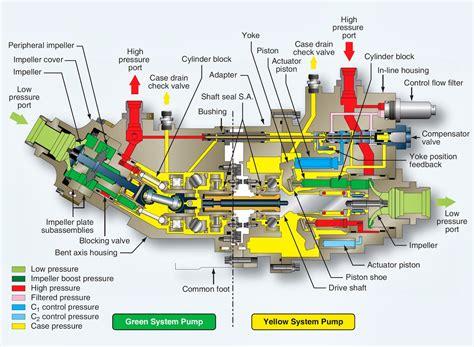 Aircraft Hydraulic System Power Transfer Unit Ptu