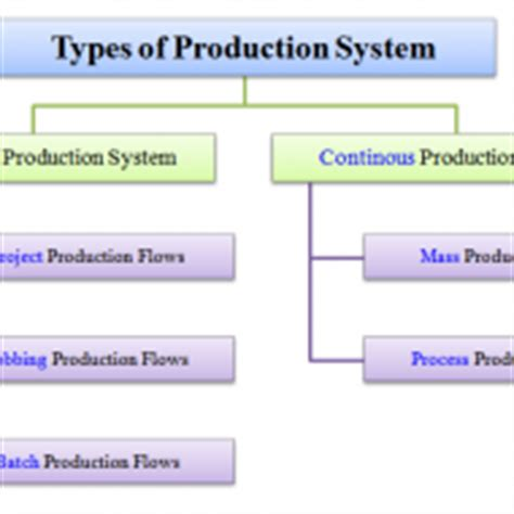 Types Of Production System Mba by Machinery Archives Management Guru Management Guru