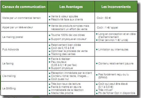 Modele Plan De Prospection ebook gratuit quot 5 233 pour r 233 ussir ses op 233 rations de