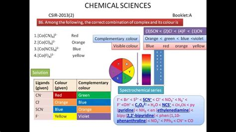 color chemistry coordination chemistry colour of the complex csir ugc