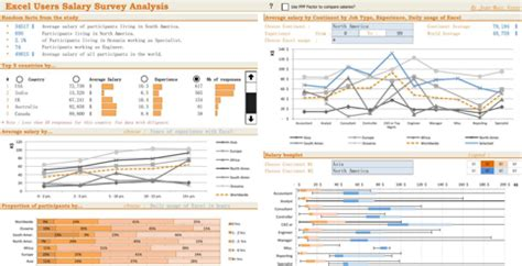 Download Excel Dashboard Templates For Free Formtemplate Sle Compensation Analysis Template