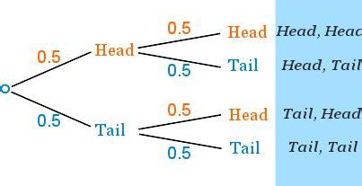 tree diagram with probability probability tree diagrams