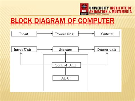 what is computer explain with block diagram block diagram of computer ppt