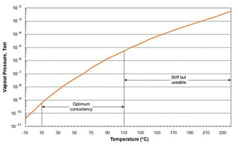 Vacuum Vs Pressure Apiezon Vapour Pressure Graphs