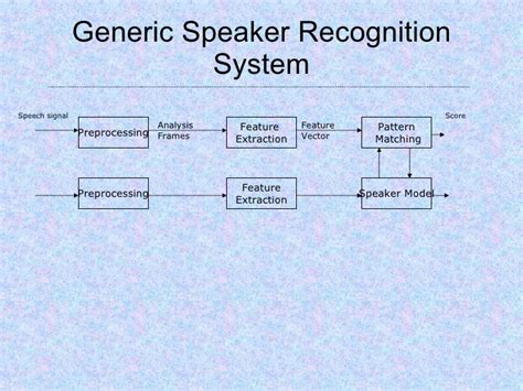 definition of pattern recognition system speech recognition