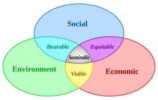 Land Use And Sustainable Development Outline by File Sustainable Development Svg Wikimedia Commons