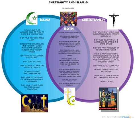 Christianity And Judaism Venn Diagram Myideasbedroom Kotaksurat