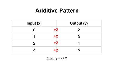 pattern rule that relates the input to the output coordinate grids math staar test