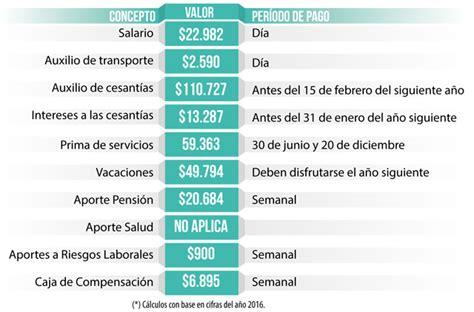valor del dia salario empleada domestica en el 2016 salario minimo empleadas domesticas 2016 colombia