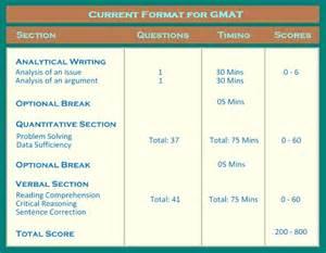 Gmat Essay Format by Sles Of Gmat Essays Reportthenews485 Web Fc2