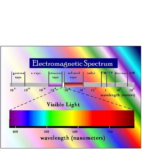 electromagnetic spectrum colors 95 best images about oooh pretty colors on