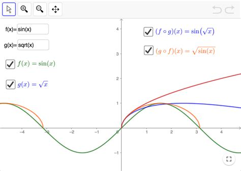 functions inverse  composite functions