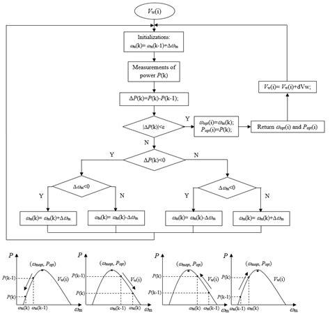 power flow diagram of induction generator induction generator in wind power systems intechopen