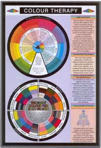 color therapy chart inside helena s color therapy chromotherapy