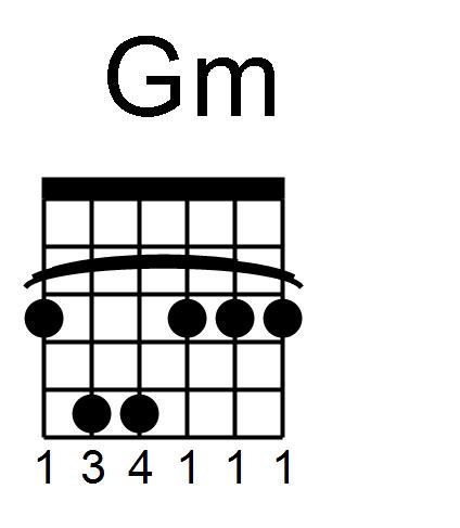 Enchanting Guitar Gm Chord Ornament - Beginner Guitar Piano Chords ...